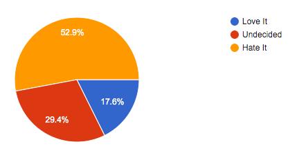 Survey: The Underarm Serve