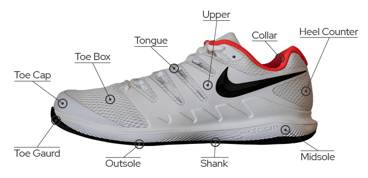 Best Tennis Shoes - Anatomy of a Shoe